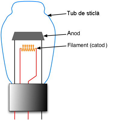Diode putere